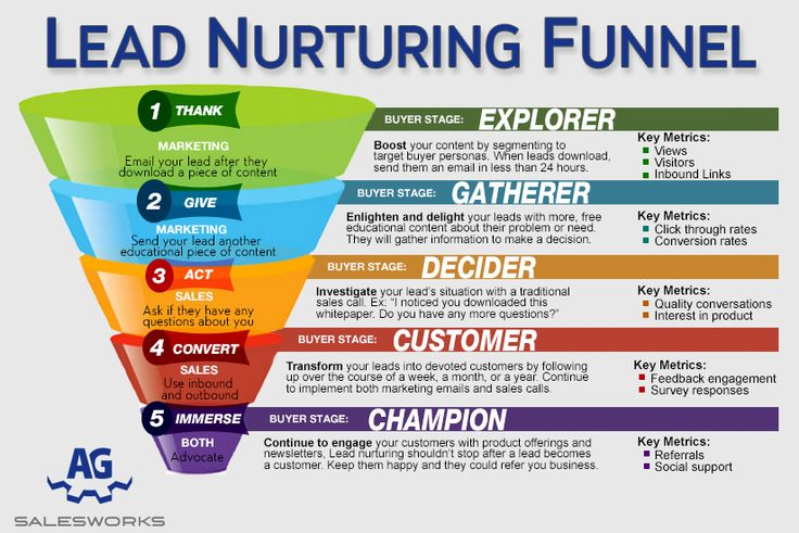 How to turn your saas lead nurturing efforts into lead for Short sale leads