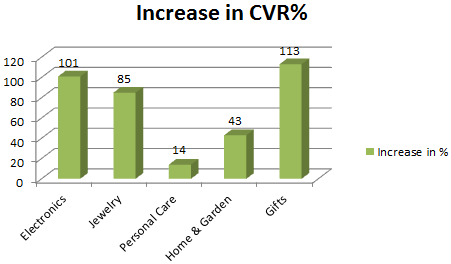 increase in cvr