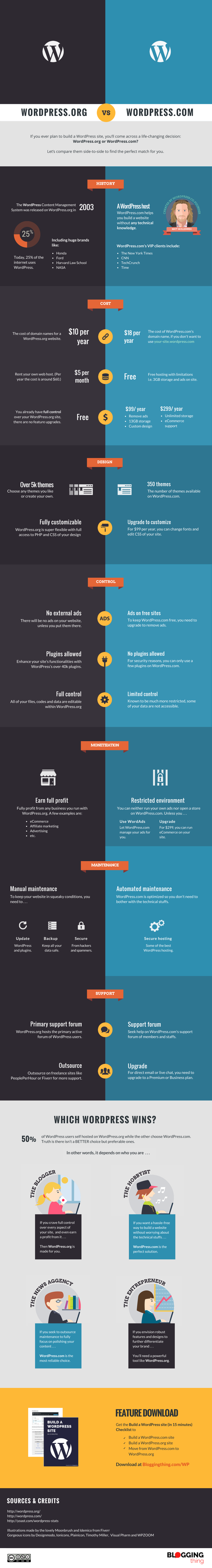 WordPress.org vs WordPress.com - Infographic