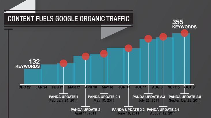 google Panda and content