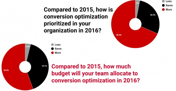 conversion optimization priority by organization