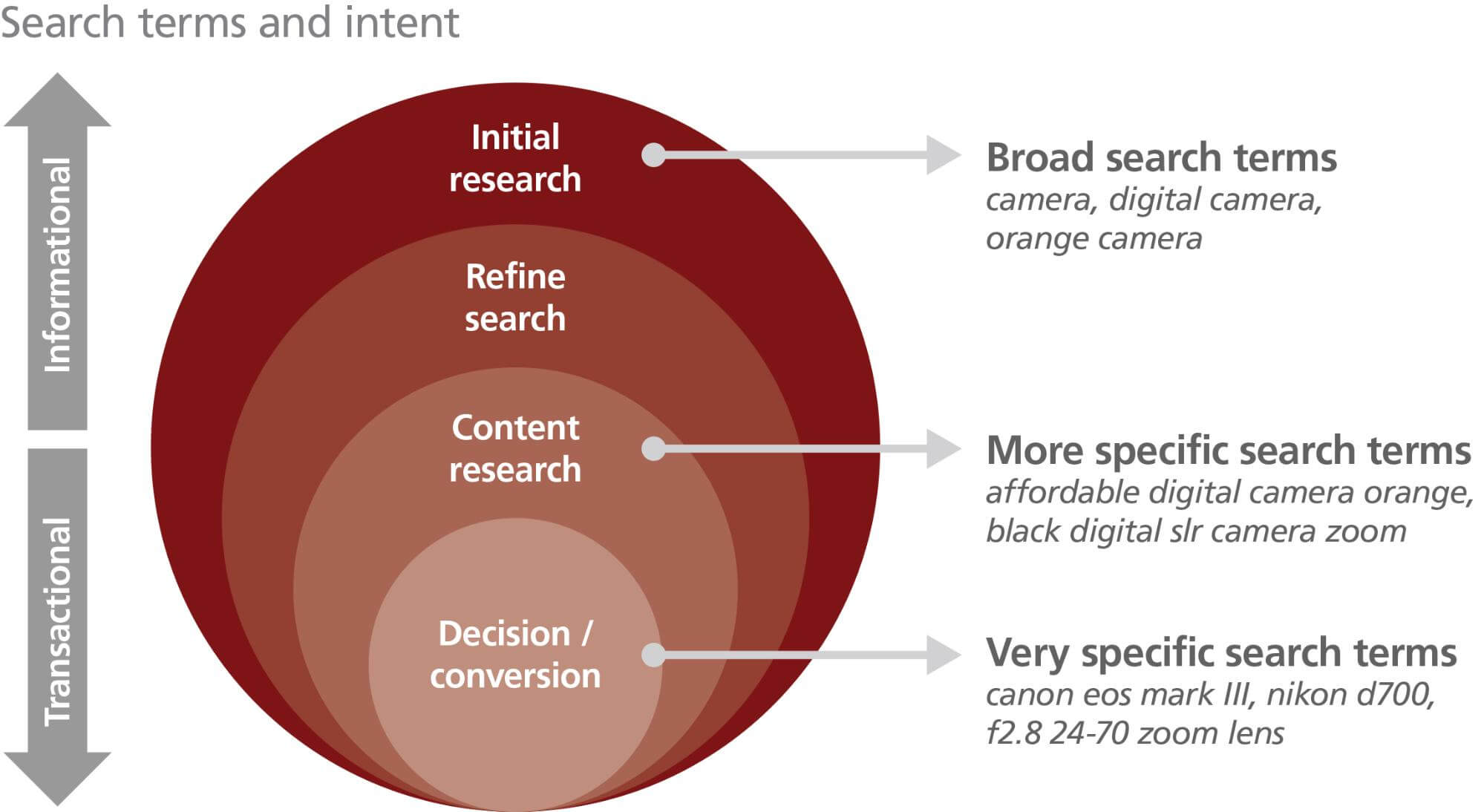 search terms and intent