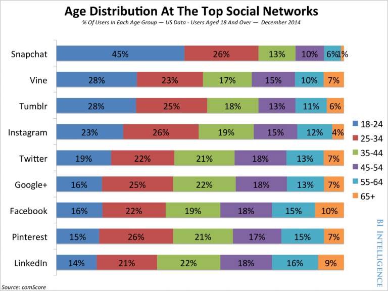age distribution at top social networks