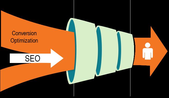 conversion optimization and seo