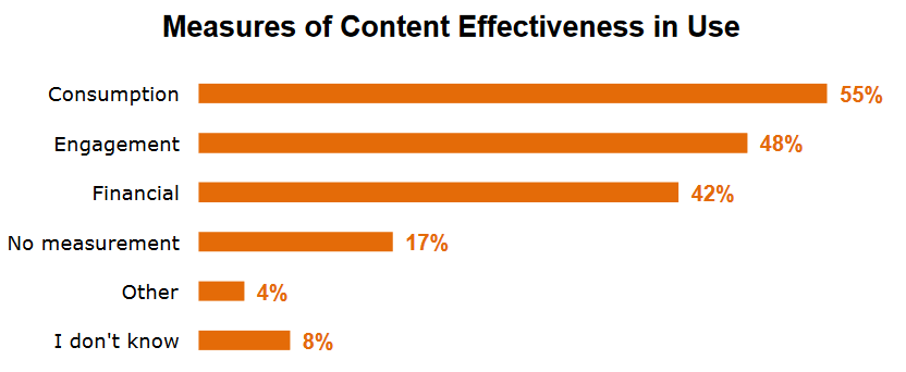 measures of content effectiveness