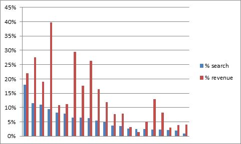 percentage of search to revenue