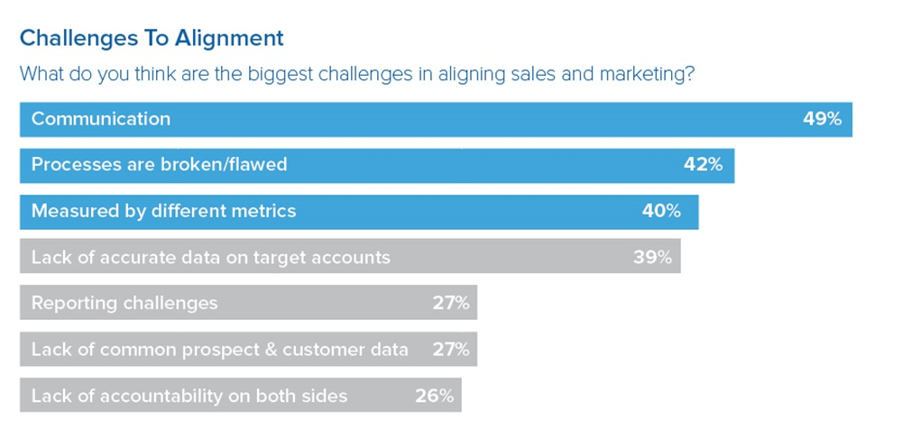 biggest challenges in aligning sales and marketing