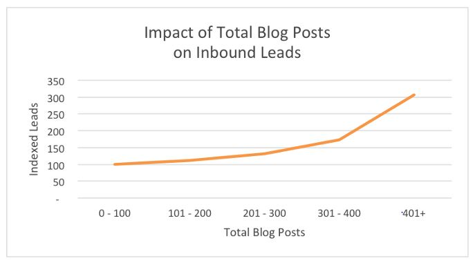 impact of total blog posts on inbound leads