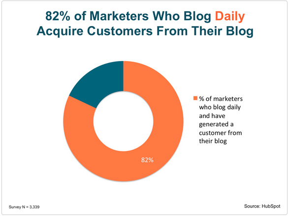 marketers who blog daily acquire customers