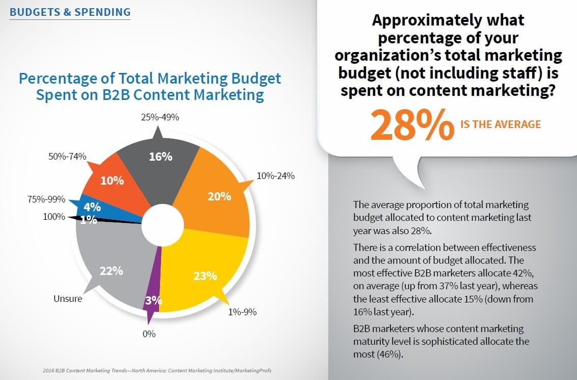 percentage of total marketing budget spent on content marketing