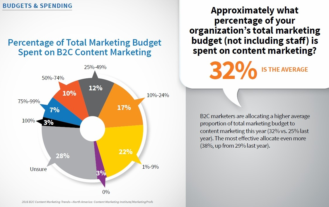 percentage of total marketing budget spent on b2c content marketing