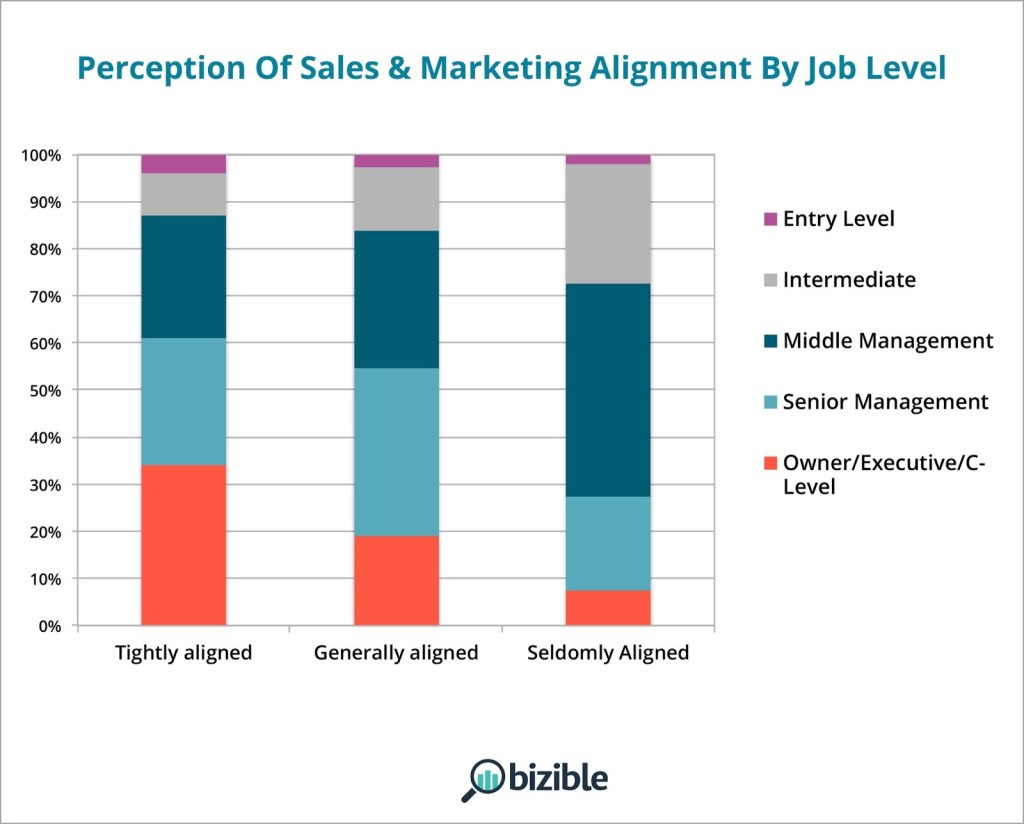 perception of sales marketing alignment