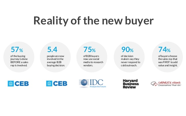 reality of the new buyer