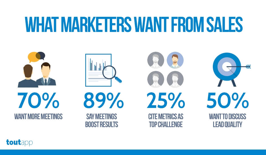 what marketers want from sales