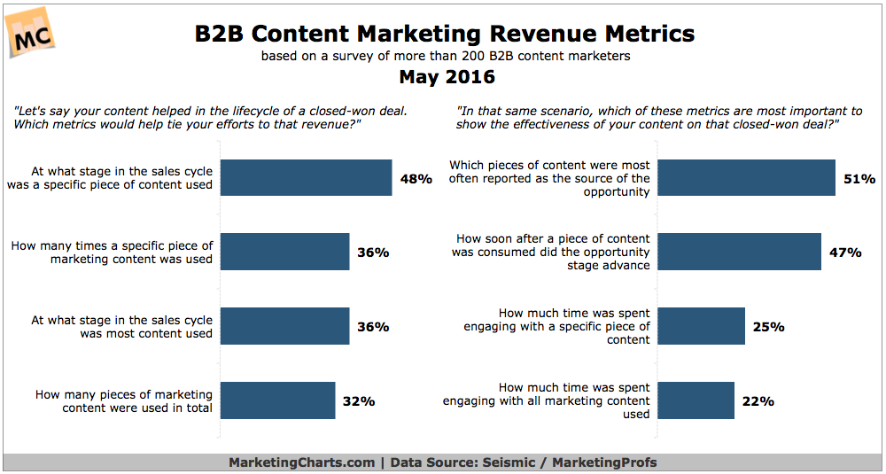 b2b content marketing revenue metrics