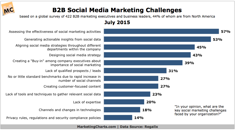 B2B social media marketing challenges