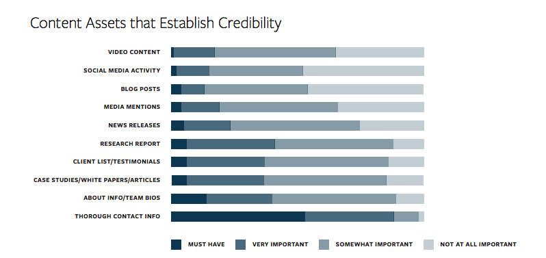 content assets that establish credibility