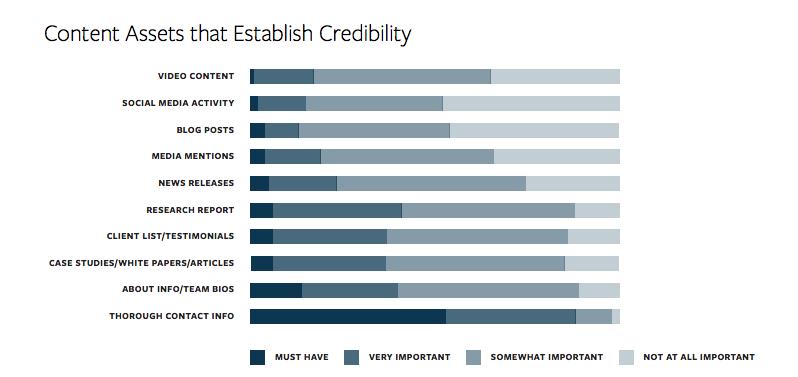 content assets that establish credibility