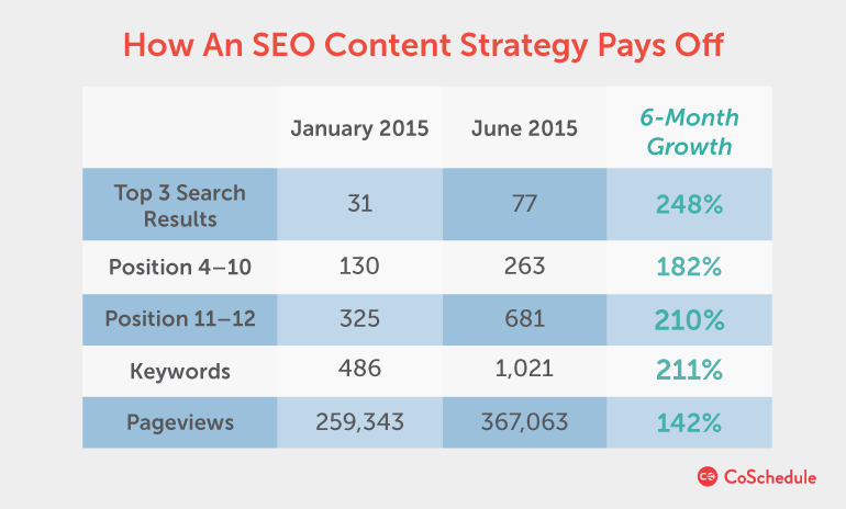 how an seo content strategy pays off