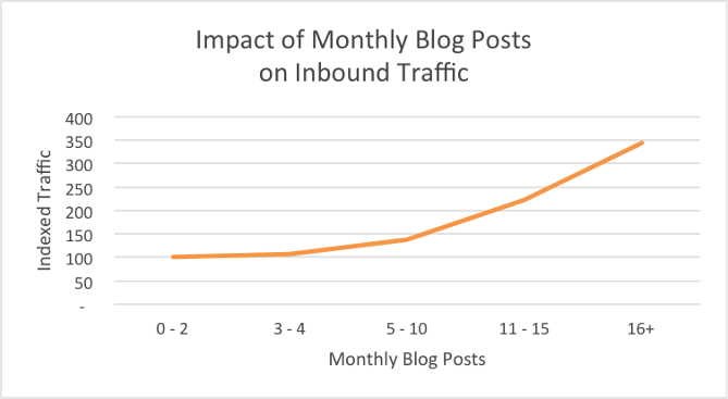 impact of monthly blog post traffic