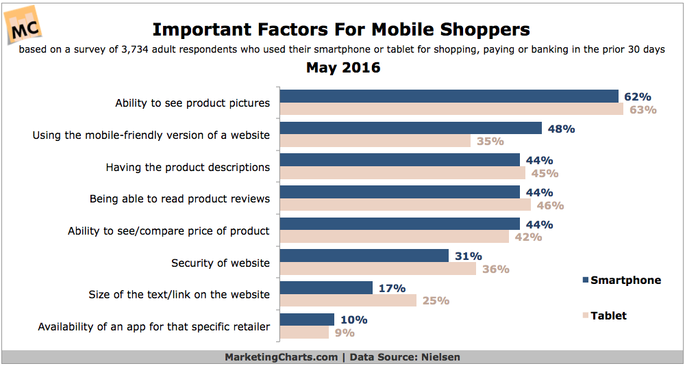 important factors for mobile shoppers