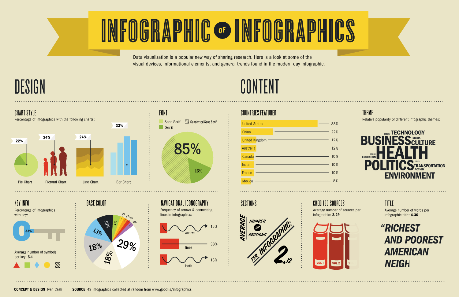 infographic design and content