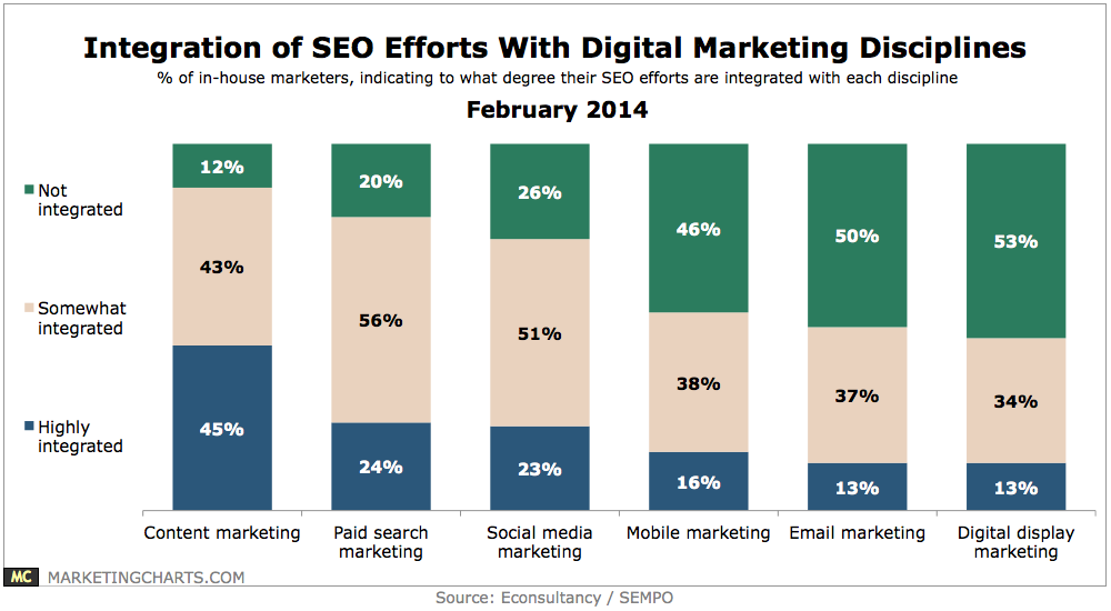integration of SEO efforts with digital marketing disciplines