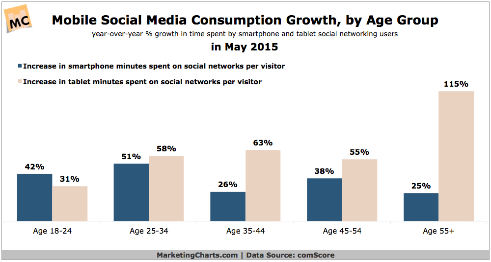 mobile social media consumption growth by age