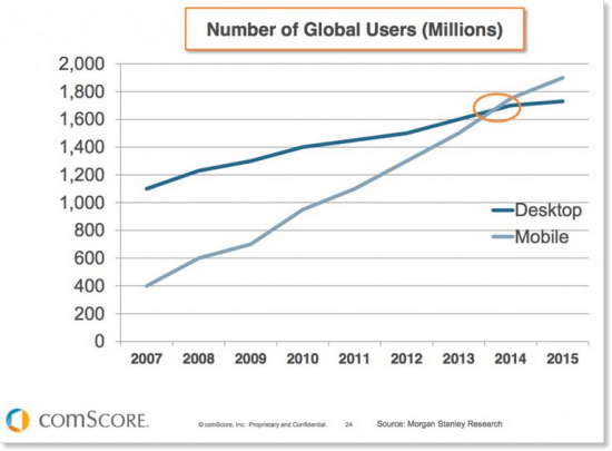 mobile vs. desktop users over time