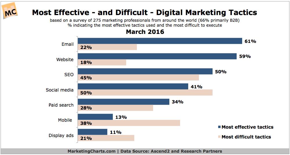 most effective and difficult digital marketing tactics