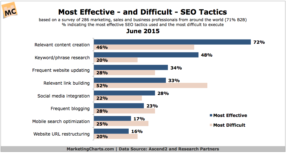 most effective and difficult seo tasks