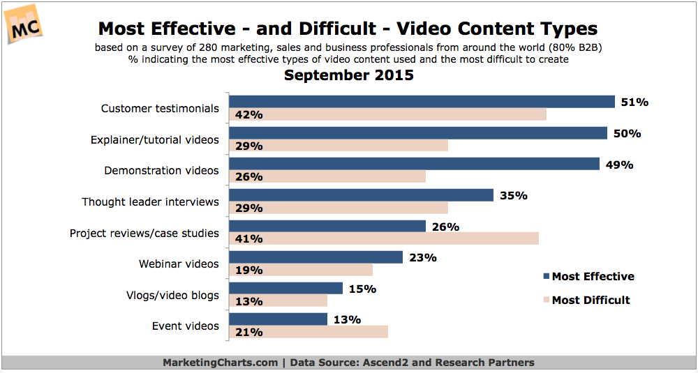 most effective and difficult video content types