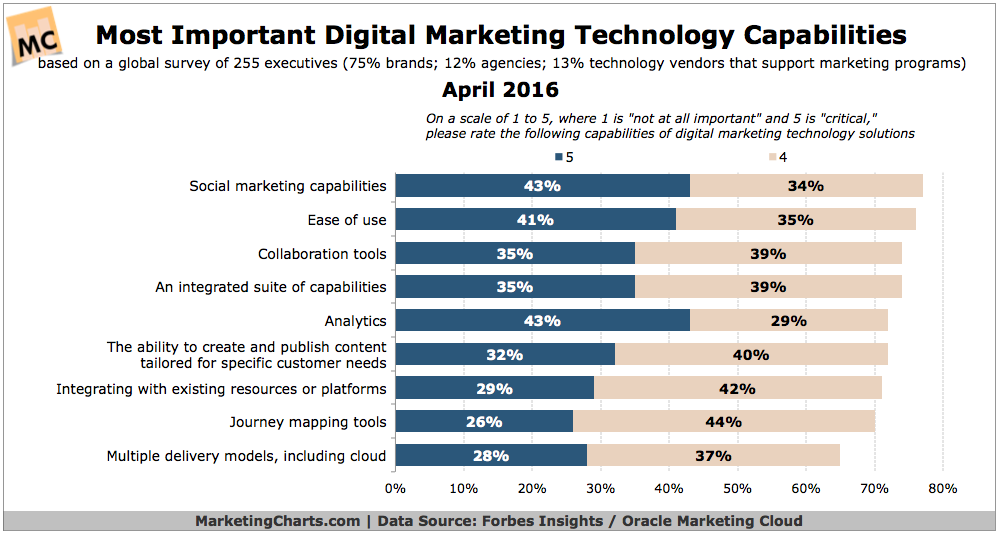 most important digital marketing technology capabilities