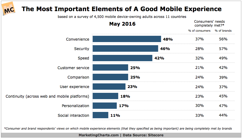 most important elements of a good mobile experience