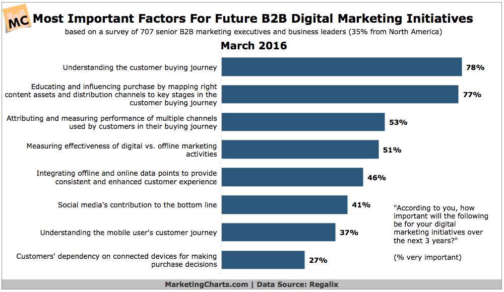 most important factors for b2b digital marketing