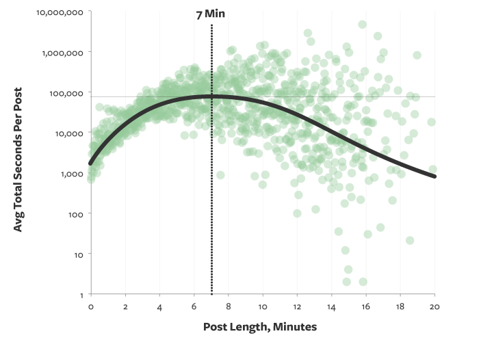 time on page vs. post length