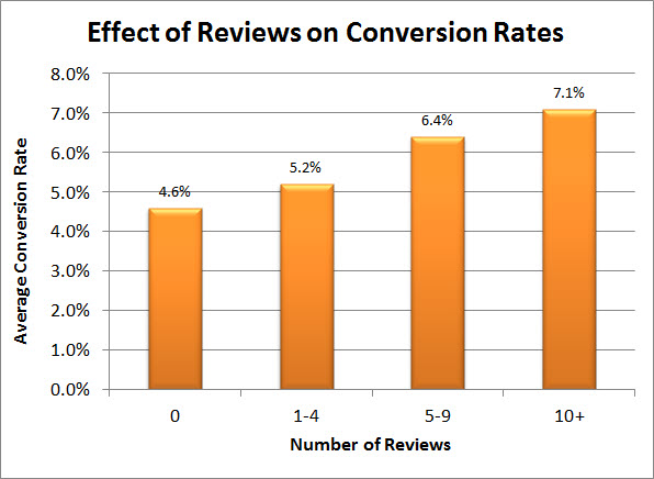 effect of reviews on conversion rates