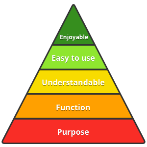 pyramid of ux