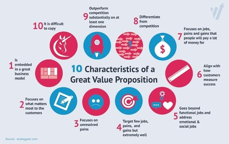 10 characteristics of a great value proposition