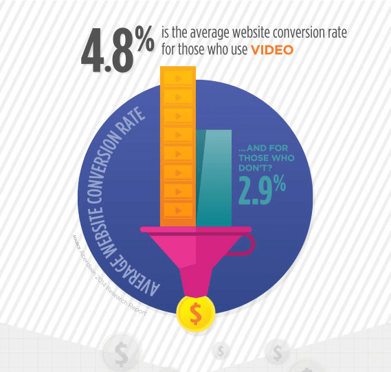 average website conversion rate