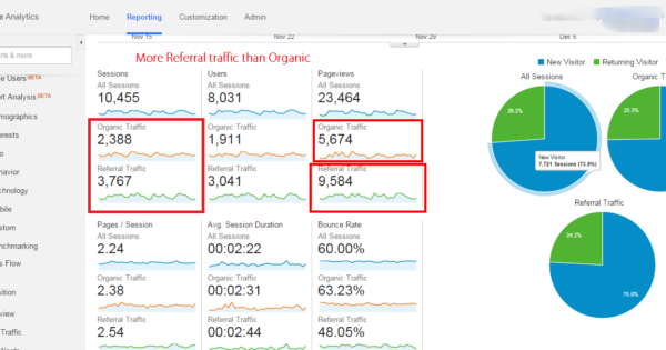 Segmentation in Google Analytics
