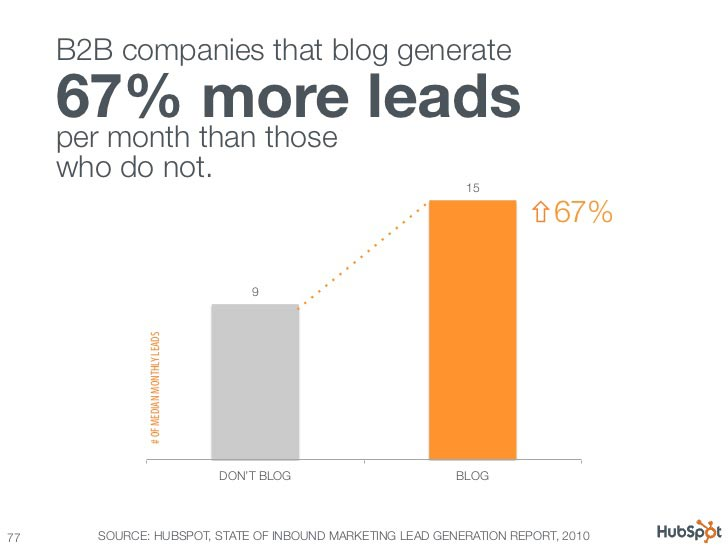 b2b companies that blog generate 67 percent more leads