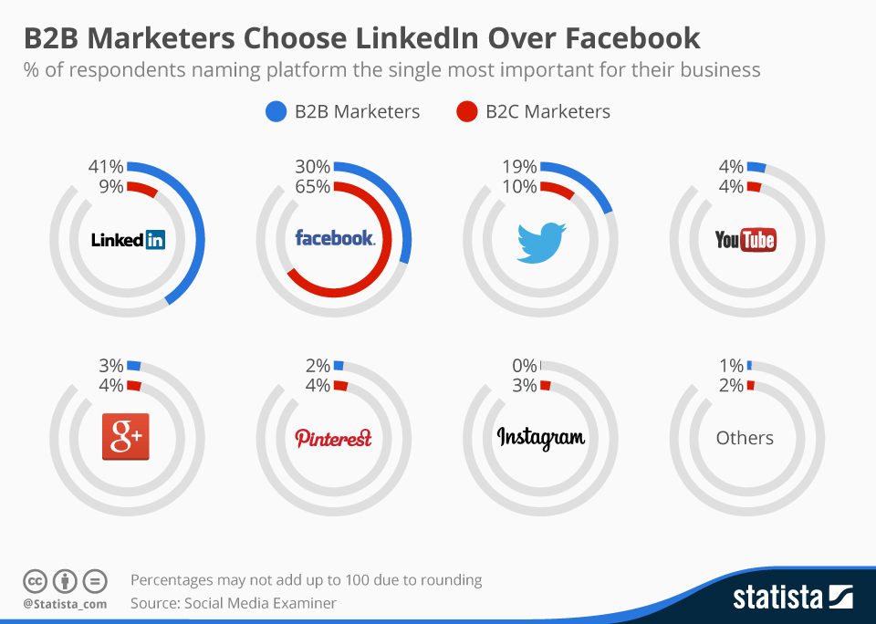 b2b marketers choose linkedin over facebook