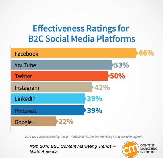effectiveness ratings for b2c media platforms