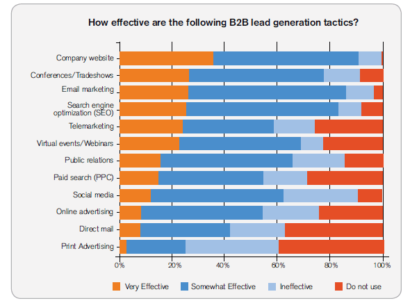 how effective are the following b2b lead generation tactics