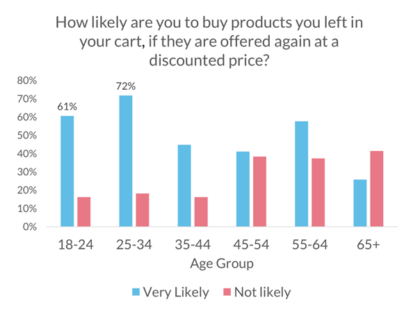 how likely are you to buy cart items once discounted