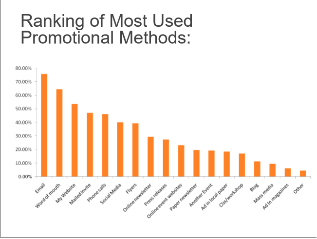 ranking of most used promotional methods