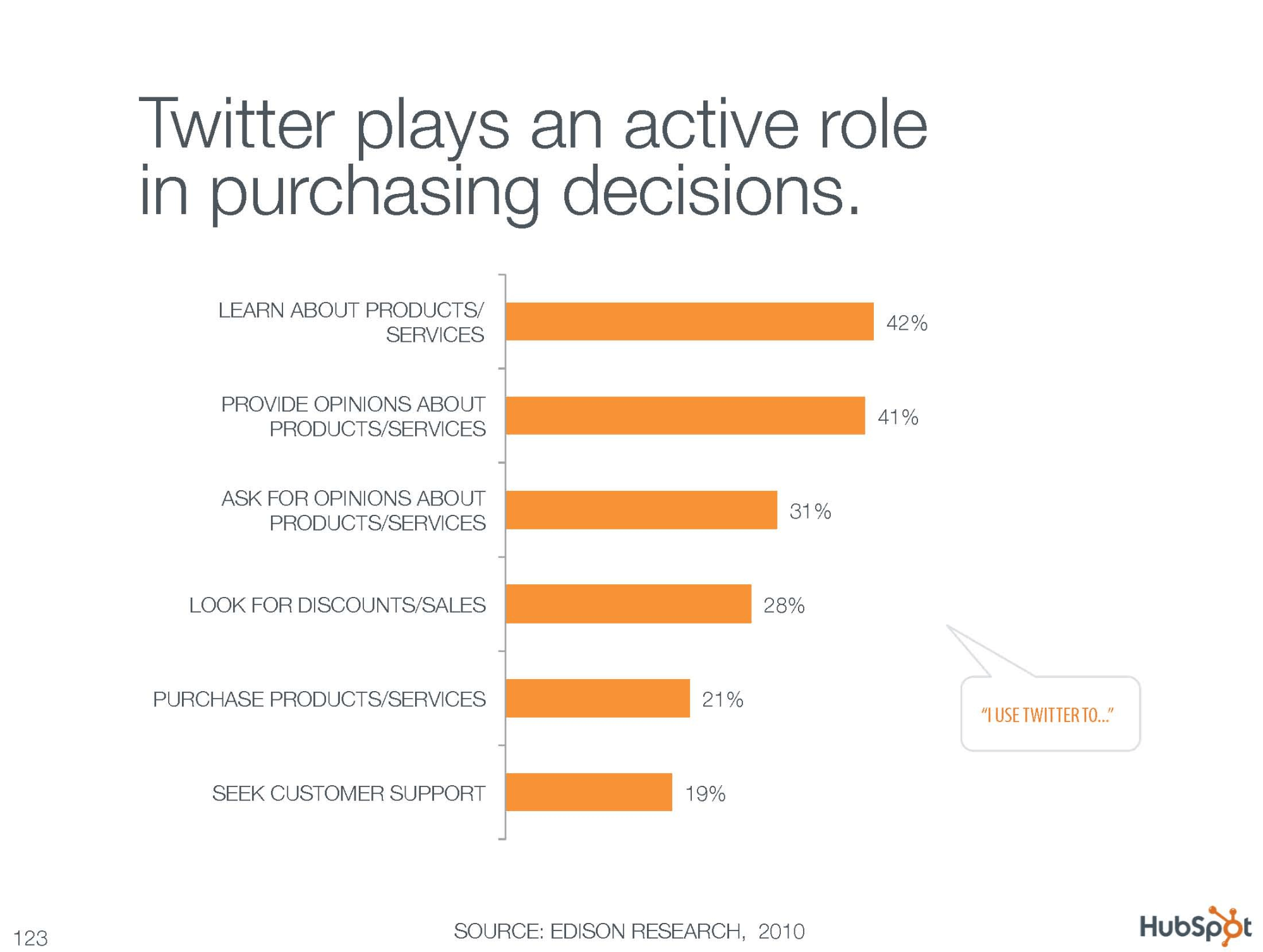 twitter plays role in purchasing decision