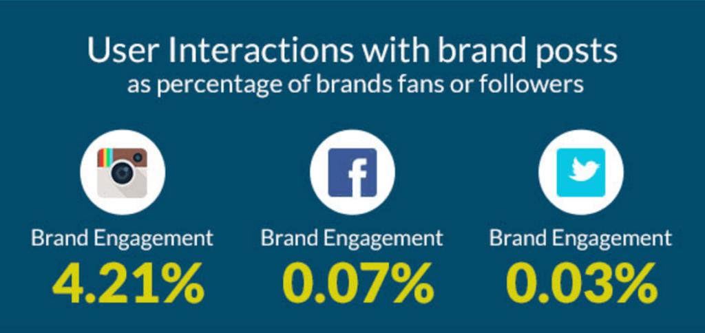 user interactions with brand posts