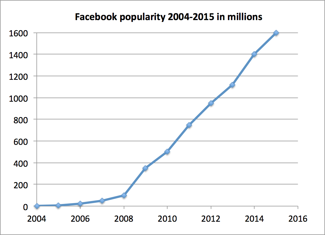 facebook popularity 2004-2015